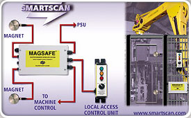 Smartscan Ltd, for machine safety systems and products, including safety light curtains, safety gate interlocks, safety relays and safety PLCs.